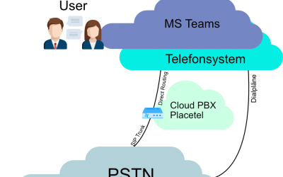 Microsoft Teams & Cloud PBX