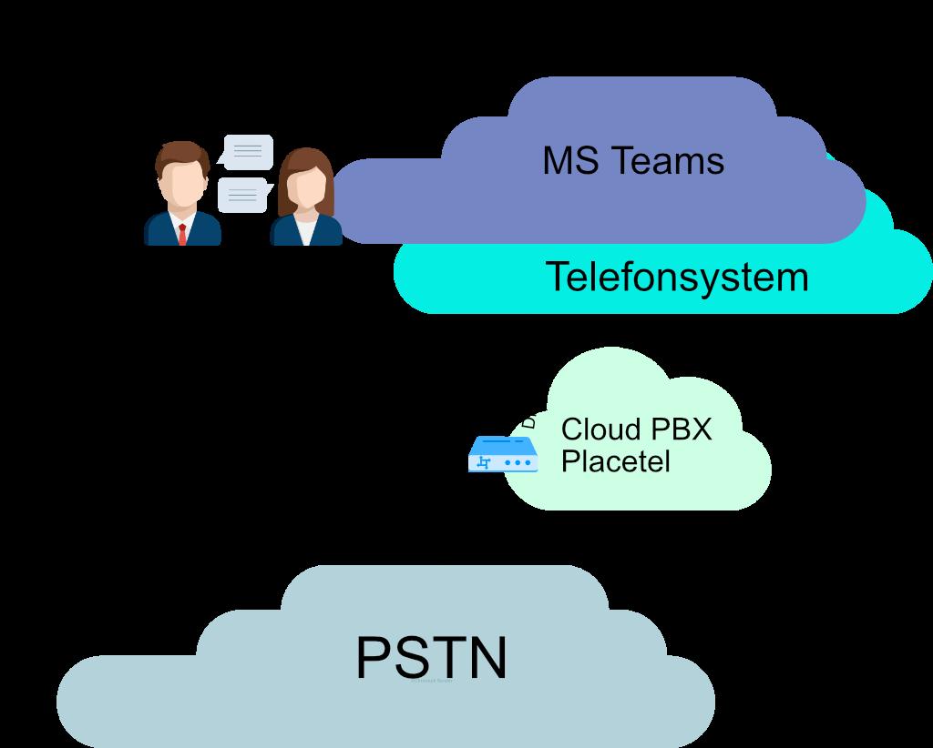 Microsoft Teams Cloud PBX Placetel