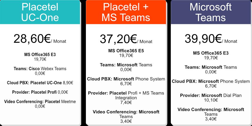 Placetel Cloud PBX Microsoft Teams