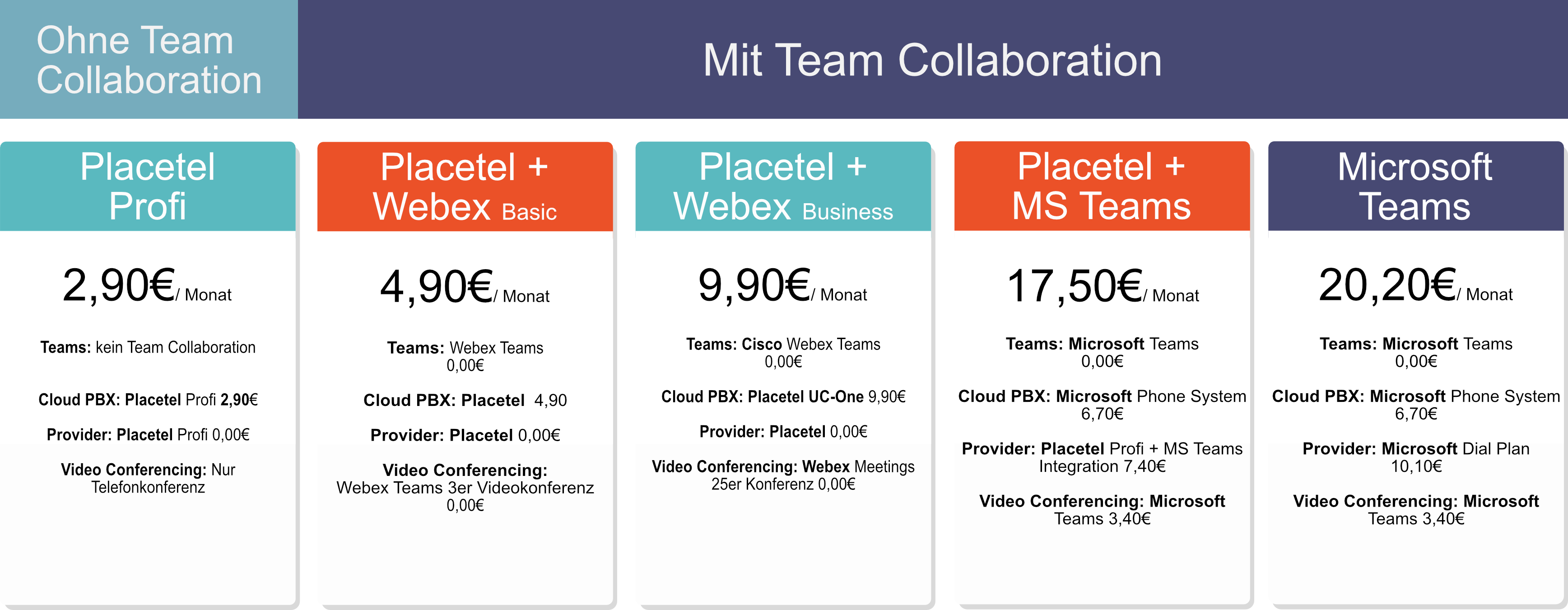 Kostenvergleich Cloud PBX Microsoft Teams