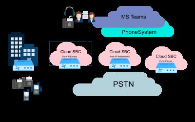MS Teams Fullcloud Konzept – Bericht aus der Praxis